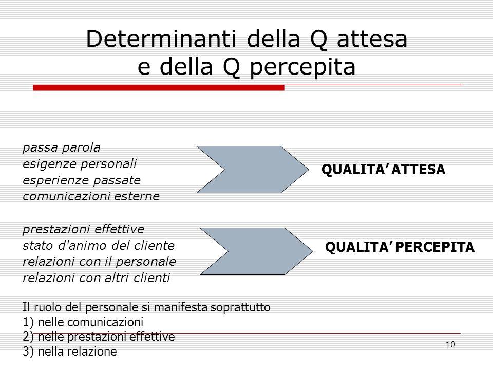 10 Determinanti della Q attesa e della Q percepita passa parola esigenze personali esperienze passate comunicazioni esterne prestazioni effettive stat