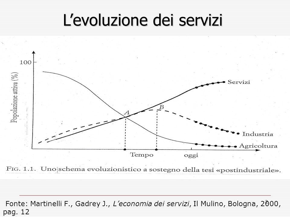 2 Fonte: Martinelli F., Gadrey J., Leconomia dei servizi, Il Mulino, Bologna, 2000, pag. 12 Levoluzione dei servizi