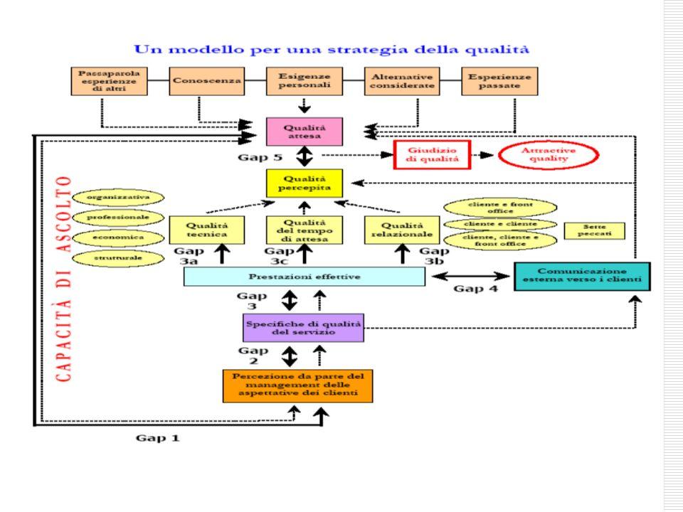 29 ASSICURAZIONE COMPETENZA E CORTESIA DEI DIPENDENTI E LORO CAPACITA DI ISPIRARE FIDUCIA E SICUREZZA