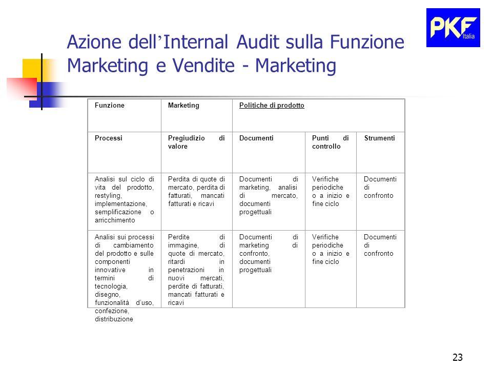 23 Azione dell Internal Audit sulla Funzione Marketing e Vendite - Marketing FunzioneMarketingPolitiche di prodotto ProcessiPregiudizio di valore Docu