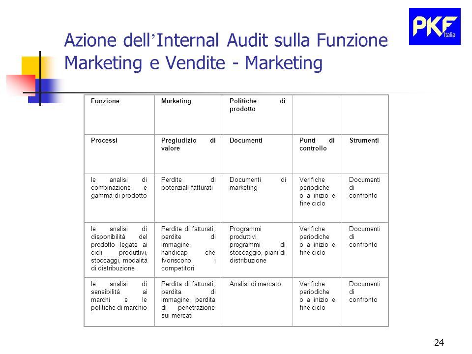 24 Azione dell Internal Audit sulla Funzione Marketing e Vendite - Marketing FunzioneMarketingPolitiche di prodotto ProcessiPregiudizio di valore Docu