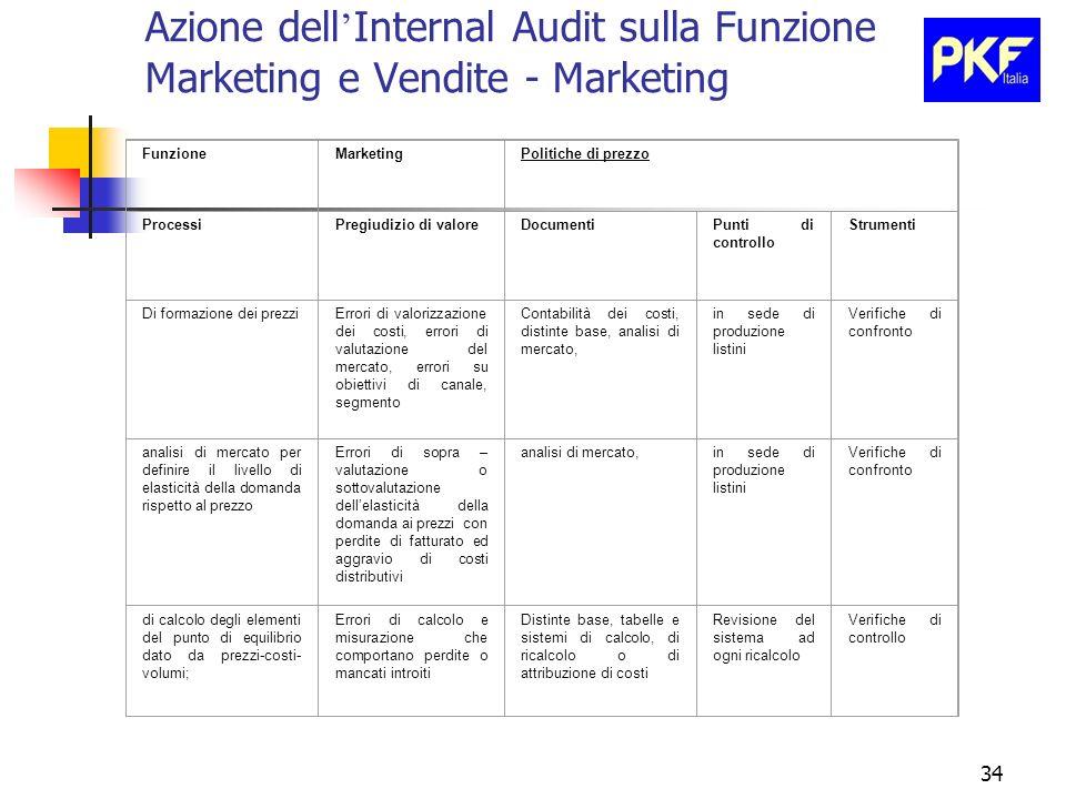 34 Azione dell Internal Audit sulla Funzione Marketing e Vendite - Marketing FunzioneMarketingPolitiche di prezzo ProcessiPregiudizio di valoreDocumen