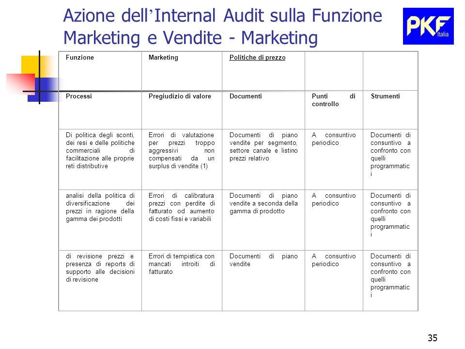 35 Azione dell Internal Audit sulla Funzione Marketing e Vendite - Marketing FunzioneMarketingPolitiche di prezzo ProcessiPregiudizio di valoreDocumen