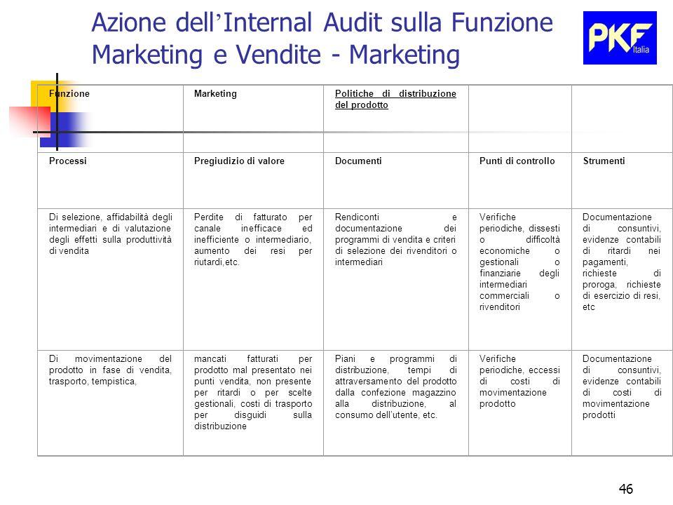 46 Azione dell Internal Audit sulla Funzione Marketing e Vendite - Marketing FunzioneMarketingPolitiche di distribuzione del prodotto ProcessiPregiudi