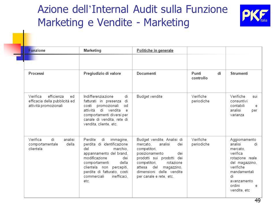 49 Azione dell Internal Audit sulla Funzione Marketing e Vendite - Marketing FunzioneMarketingPolitiche in generale ProcessiPregiudizio di valoreDocum