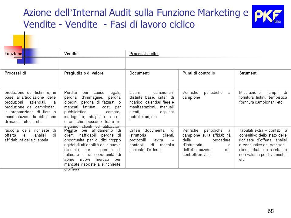 68 Azione dell Internal Audit sulla Funzione Marketing e Vendite - Vendite - Fasi di lavoro ciclico FunzioneVenditeProcessi ciclici Processi diPregiud
