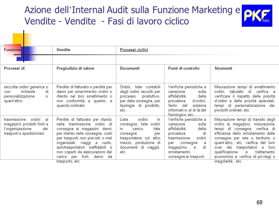 69 Azione dell Internal Audit sulla Funzione Marketing e Vendite - Vendite - Fasi di lavoro ciclico FunzioneVenditeProcessi ciclici Processi diPregiud