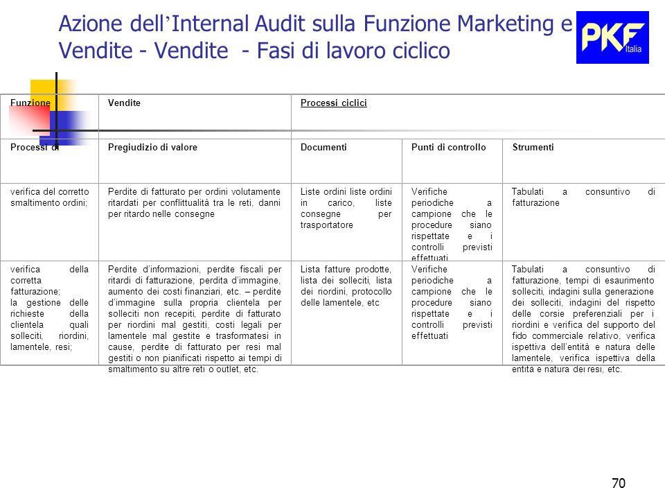 70 Azione dell Internal Audit sulla Funzione Marketing e Vendite - Vendite - Fasi di lavoro ciclico FunzioneVenditeProcessi ciclici Processi diPregiud