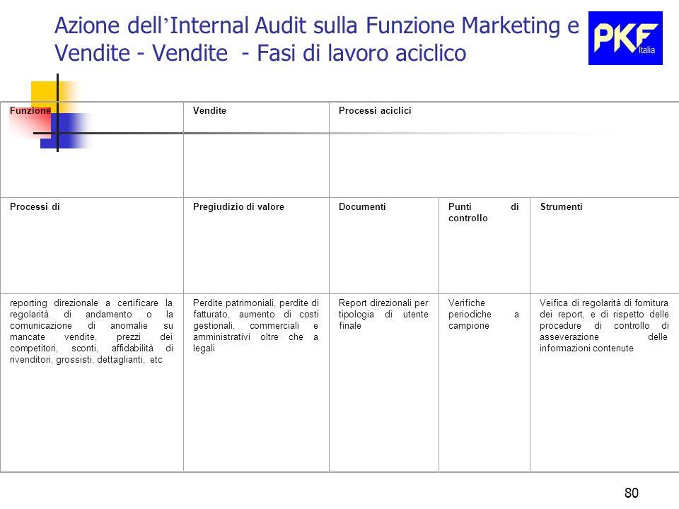 80 Azione dell Internal Audit sulla Funzione Marketing e Vendite - Vendite - Fasi di lavoro aciclico FunzioneVenditeProcessi aciclici Processi diPregi
