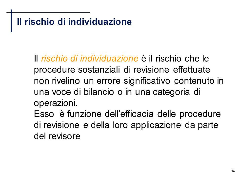 14 Il rischio di individuazione Il rischio di individuazione è il rischio che le procedure sostanziali di revisione effettuate non rivelino un errore