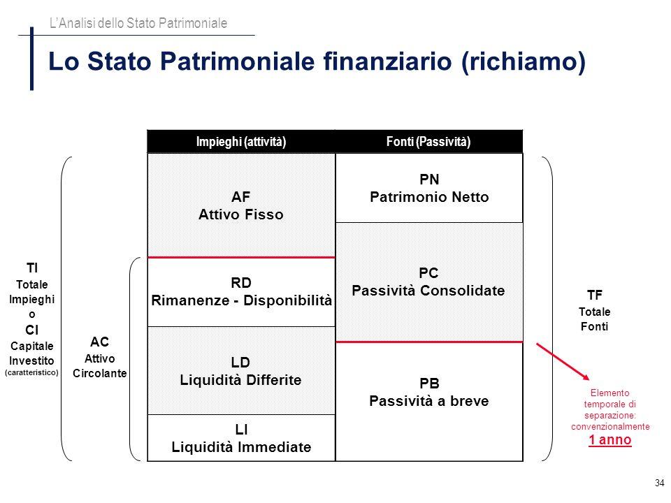 34 Lo Stato Patrimoniale finanziario (richiamo) LAnalisi dello Stato Patrimoniale Impieghi (attività)Fonti (Passività) AF Attivo Fisso LD Liquidità Di