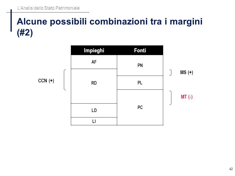 42 Alcune possibili combinazioni tra i margini (#2) LAnalisi dello Stato Patrimoniale ImpieghiFonti AF PN RD PL PC LD LI CCN (+) MT (-) MS (+)