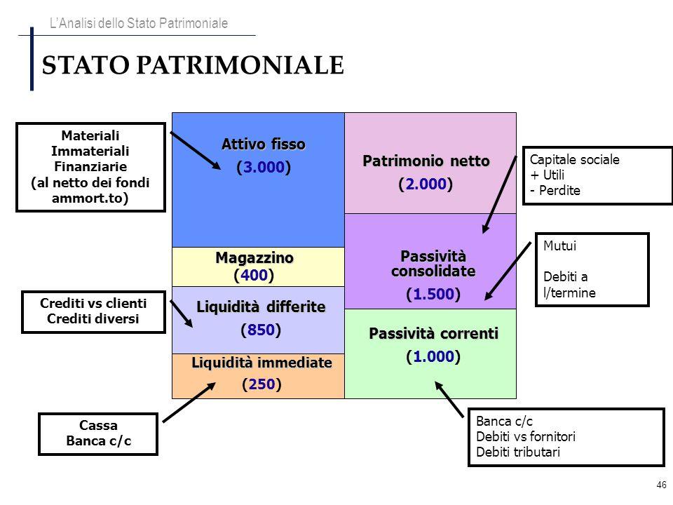 46 STATO PATRIMONIALE Materiali Immateriali Finanziarie (al netto dei fondi ammort.to) Crediti vs clienti Crediti diversi Cassa Banca c/c Capitale soc