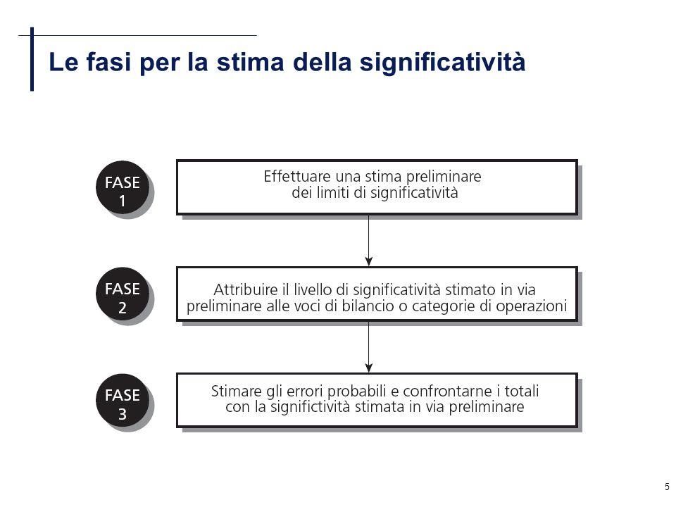 5 Le fasi per la stima della significatività