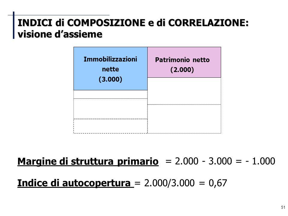 51 Margine di struttura primario = 2.000 - 3.000 = - 1.000 Indice di autocopertura = 2.000/3.000 = 0,67 Immobilizzazioni nette (3.000) Patrimonio nett