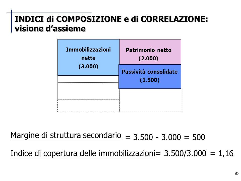 52 Margine di struttura secondario = 3.500 - 3.000 = 500 Indice di copertura delle immobilizzazioni= 3.500/3.000 = 1,16 Immobilizzazioni nette (3.000)