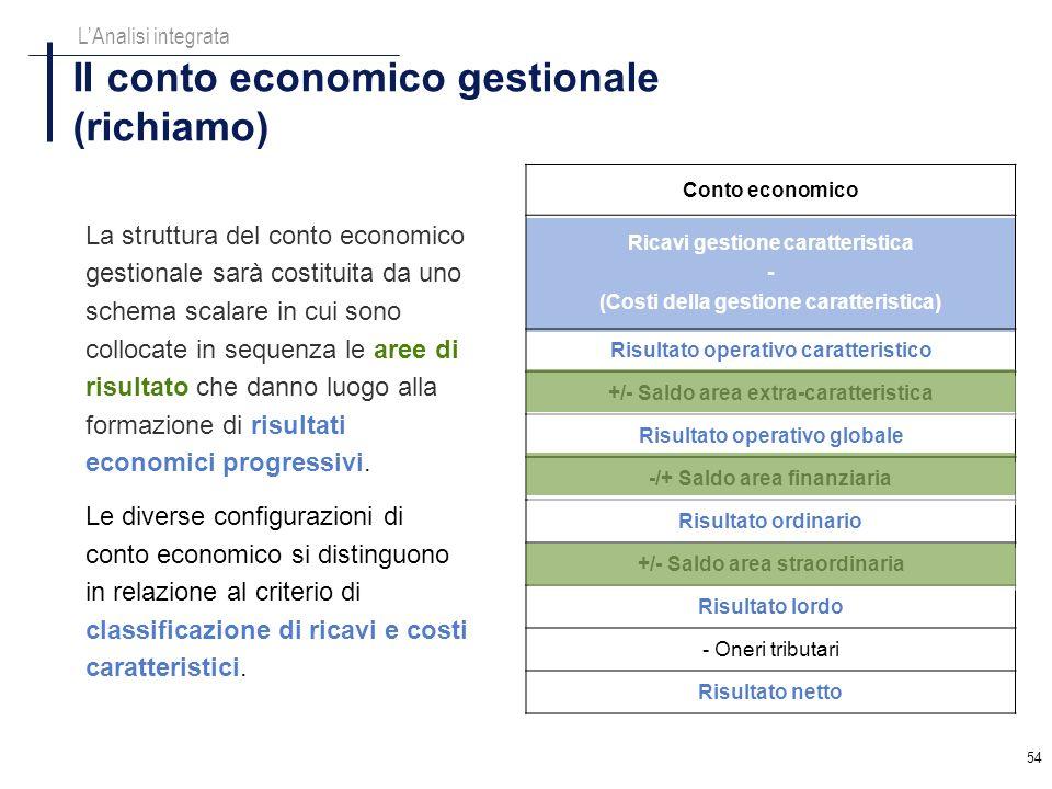 54 Conto economico Ricavi gestione caratteristica - (Costi della gestione caratteristica) Risultato operativo caratteristico +/- Saldo area extra-cara