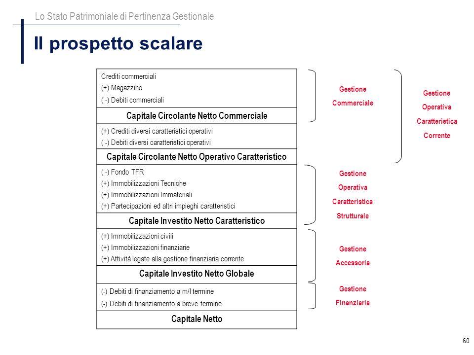 60 Il prospetto scalare Lo Stato Patrimoniale di Pertinenza Gestionale Crediti commerciali (+) Magazzino ( -) Debiti commerciali Capitale Circolante N