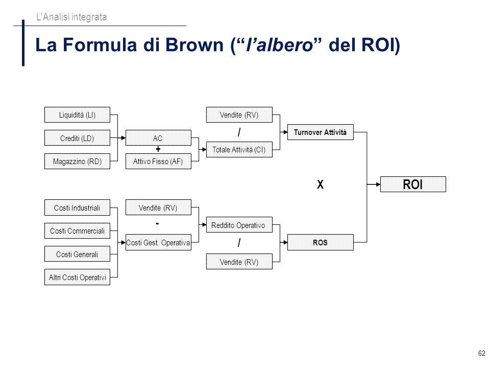 62 La Formula di Brown (lalbero del ROI) LAnalisi integrata Liquidità (LI) Crediti (LD) Magazzino (RD) AC Attivo Fisso (AF) Totale Attività (CI) Vendi