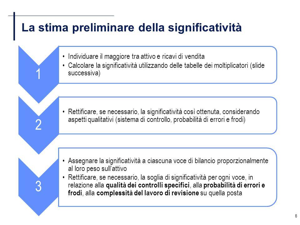 8 La stima preliminare della significatività 1 Individuare il maggiore tra attivo e ricavi di vendita Calcolare la significatività utilizzando delle t