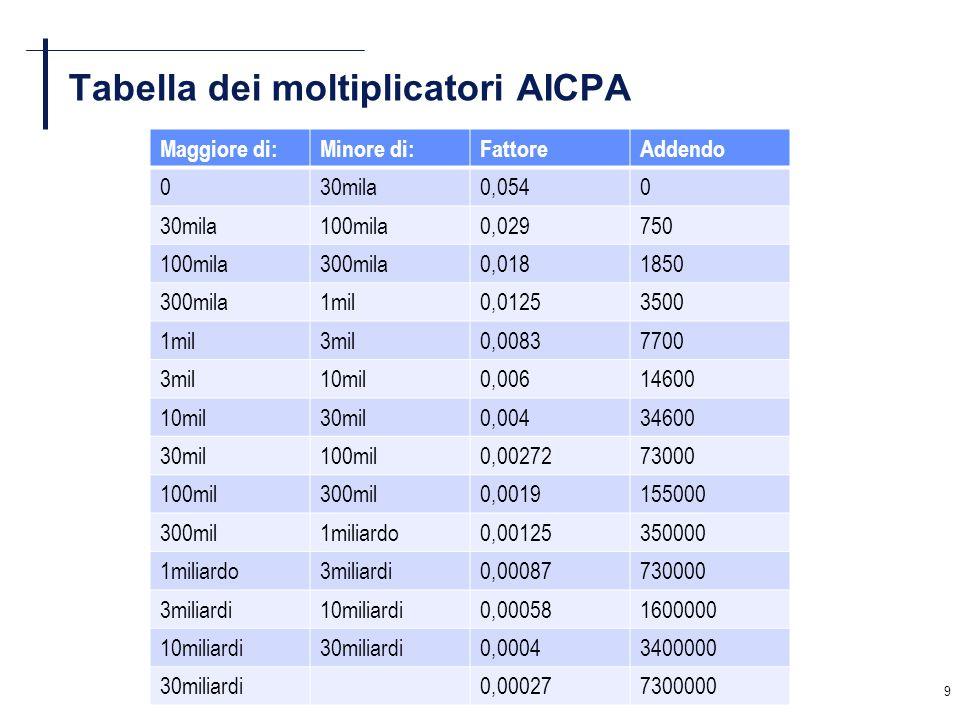 50 Lanalisi di correlazione patrimoniale LAnalisi dello Stato Patrimoniale è svolta mediante margini ed indici semplici (o come indici di struttura composti), che esprimono il grado di elasticità/rigidità degli impieghi rispetto alle fonti, in termini di solidità : Indice di Autocopertura (assieme al MS primario) CN / AF Indice di Copertura delle Immobilizzazioni (assieme al MS secondario) (CN + PL) / AF più in generale, ogni valore di Impiego deve trovare la propria copertura nel corrispondente valore di Fonte: Copertura delle Immobilizzazioni Tecniche CN / I T Copertura del Magazzino (CN + PL) – AF / RD Copertura del CCN commerciale D B / C C + M – D C sincronizzazione tra fonti e impieghi; affidamenti bancari (post- Basilea II)