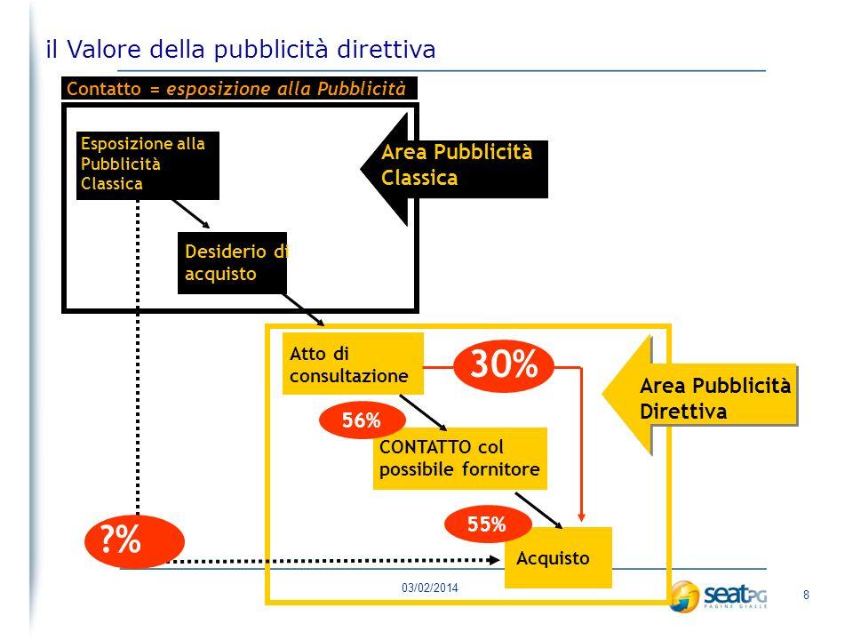 03/02/2014 38 SPECIALE INFO-COMMERCE INFO-COMMERCE: c.ca 18 milioni di italiani usano il Web semplicemente per RICERCARE INFORMAZIONI SU PRODOTTI e SERVIZI, e COMPARARE I PREZZI.