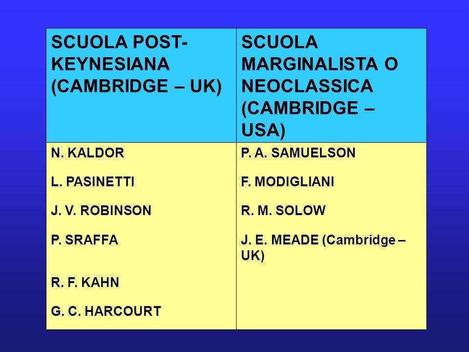 SCUOLA POST- KEYNESIANA (CAMBRIDGE – UK) SCUOLA MARGINALISTA O NEOCLASSICA (CAMBRIDGE – USA) N. KALDORP. A. SAMUELSON L. PASINETTIF. MODIGLIANI J. V.