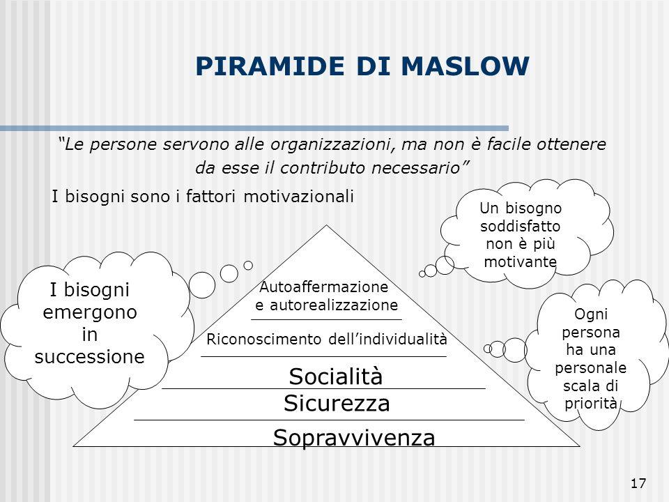 17 PIRAMIDE DI MASLOW Le persone servono alle organizzazioni, ma non è facile ottenere da esse il contributo necessario I bisogni sono i fattori motiv