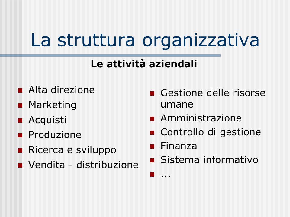 La struttura organizzativa Alta direzione Marketing Acquisti Produzione Ricerca e sviluppo Vendita - distribuzione Gestione delle risorse umane Ammini