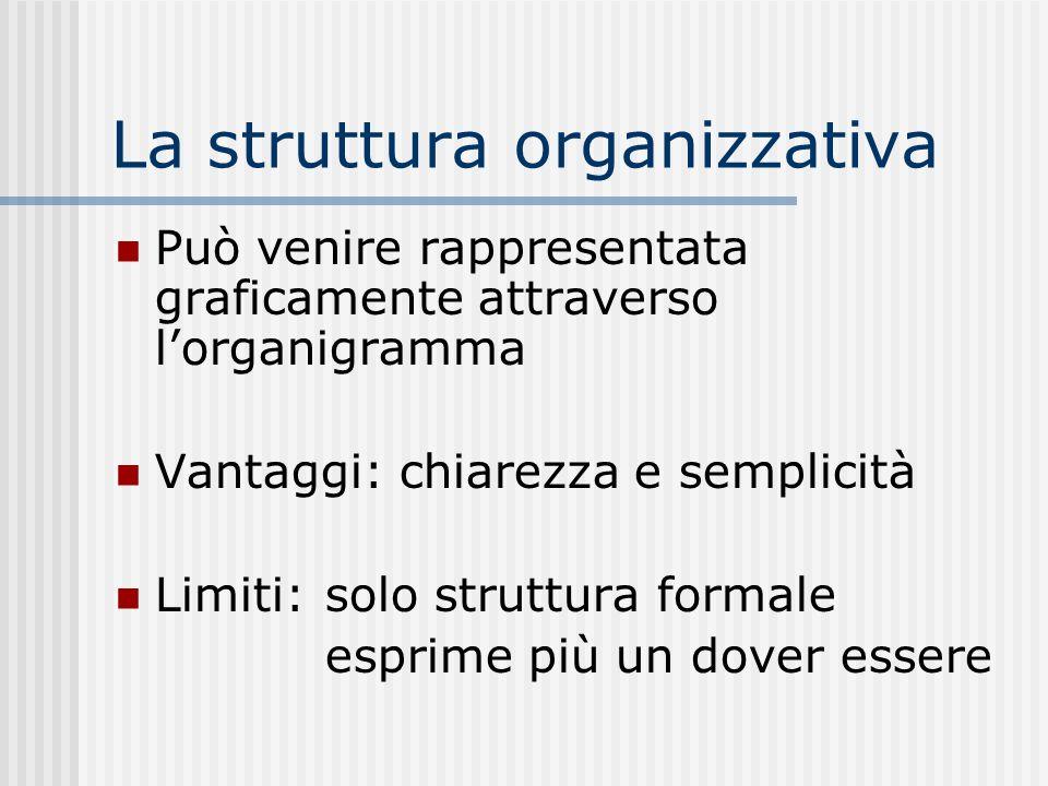La struttura organizzativa Può venire rappresentata graficamente attraverso lorganigramma Vantaggi: chiarezza e semplicità Limiti: solo struttura formale esprime più un dover essere
