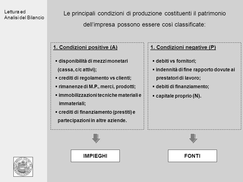 Lettura ed Analisi del Bilancio Le principali condizioni di produzione costituenti il patrimonio dellimpresa possono essere così classificate: 1. Cond