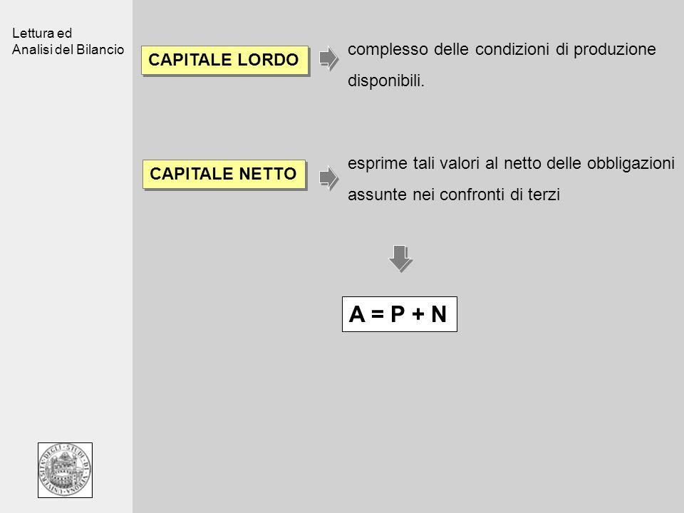 Lettura ed Analisi del Bilancio CAPITALE LORDO complesso delle condizioni di produzione disponibili. CAPITALE NETTO esprime tali valori al netto delle