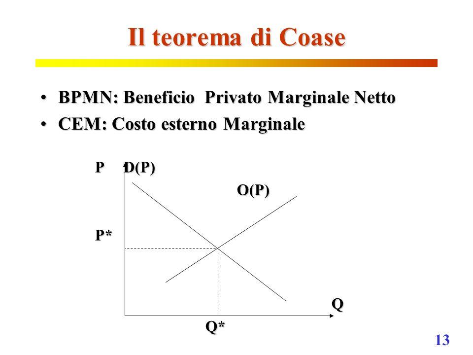 13 Il teorema di Coase BPMN: Beneficio Privato Marginale NettoBPMN: Beneficio Privato Marginale Netto CEM: Costo esterno MarginaleCEM: Costo esterno M