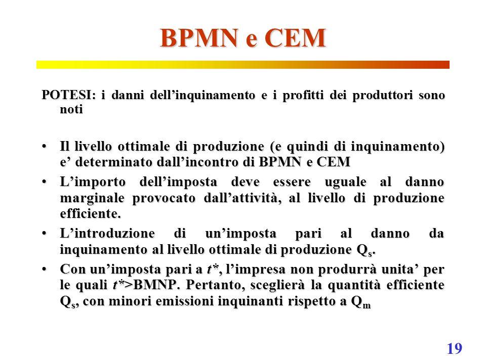19 BPMN e CEM POTESI: i danni dellinquinamento e i profitti dei produttori sono noti Il livello ottimale di produzione (e quindi di inquinamento) e de