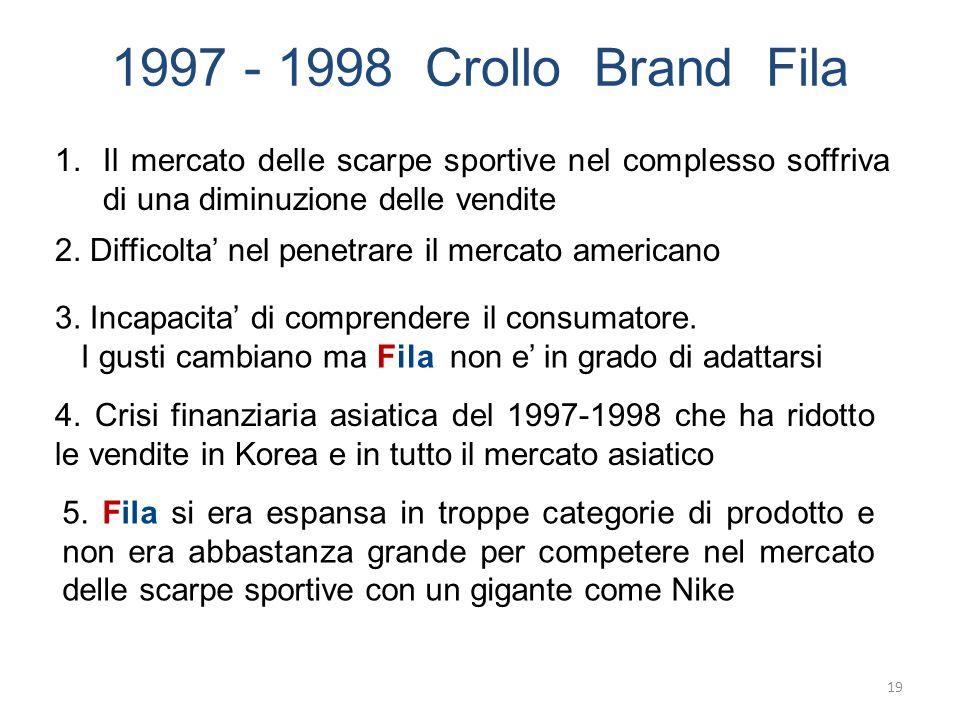 1997 - 1998 Crollo Brand Fila 5. Fila si era espansa in troppe categorie di prodotto e non era abbastanza grande per competere nel mercato delle scarp