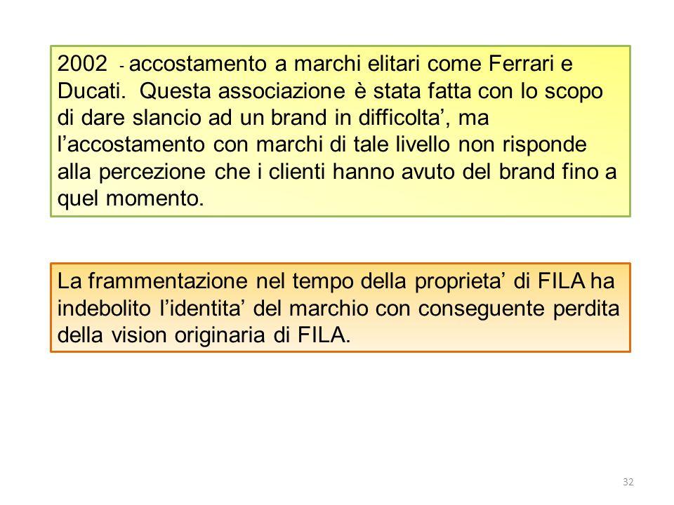2002 - accostamento a marchi elitari come Ferrari e Ducati. Questa associazione è stata fatta con lo scopo di dare slancio ad un brand in difficolta,