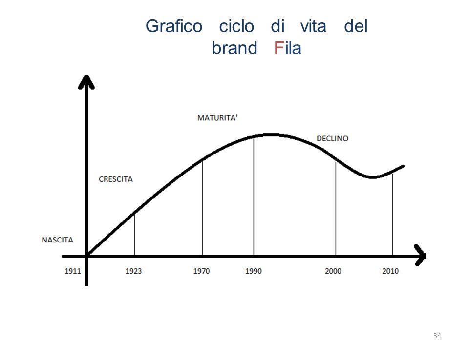 34 Grafico ciclo di vita del brand Fila