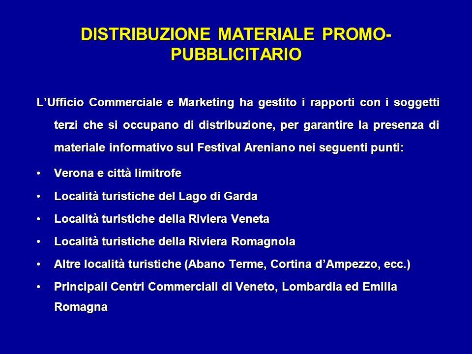 DISTRIBUZIONE MATERIALE PROMO- PUBBLICITARIO LUfficio Commerciale e Marketing ha gestito i rapporti con i soggetti terzi che si occupano di distribuzi