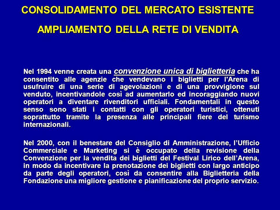CONSOLIDAMENTO DEL MERCATO ESISTENTE AMPLIAMENTO DELLA RETE DI VENDITA Nel 1994 venne creata una convenzione unica di biglietteria che ha consentito a