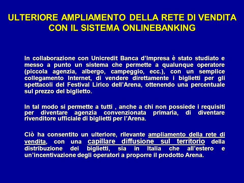 ULTERIORE AMPLIAMENTO DELLA RETE DI VENDITA CON IL SISTEMA ONLINEBANKING In collaborazione con Unicredit Banca dImpresa è stato studiato e messo a pun