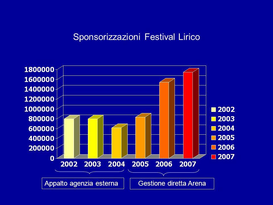 Sponsorizzazioni Festival Lirico Gestione diretta Arena Appalto agenzia esterna