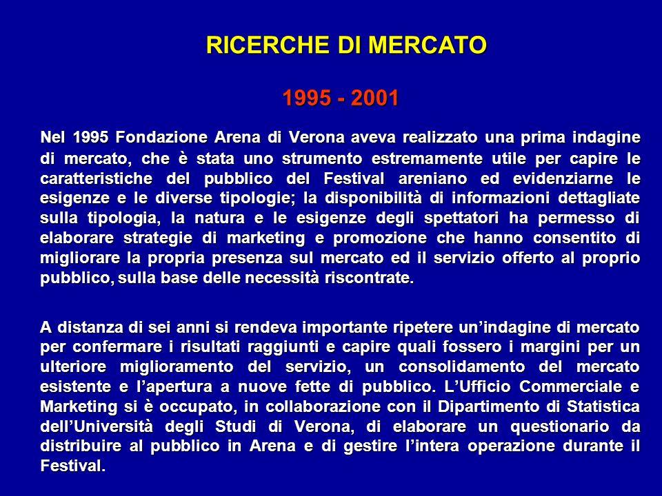 RICERCHE DI MERCATO Nel 1995 Fondazione Arena di Verona aveva realizzato una prima indagine di mercato, che è stata uno strumento estremamente utile p