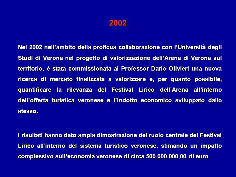 2002 Nel 2002 nellambito della proficua collaborazione con lUniversità degli Studi di Verona nel progetto di valorizzazione dellArena di Verona sul te