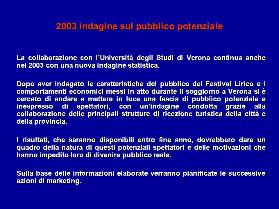 2003 indagine sul pubblico potenziale La collaborazione con lUniversità degli Studi di Verona continua anche nel 2003 con una nuova indagine statistic
