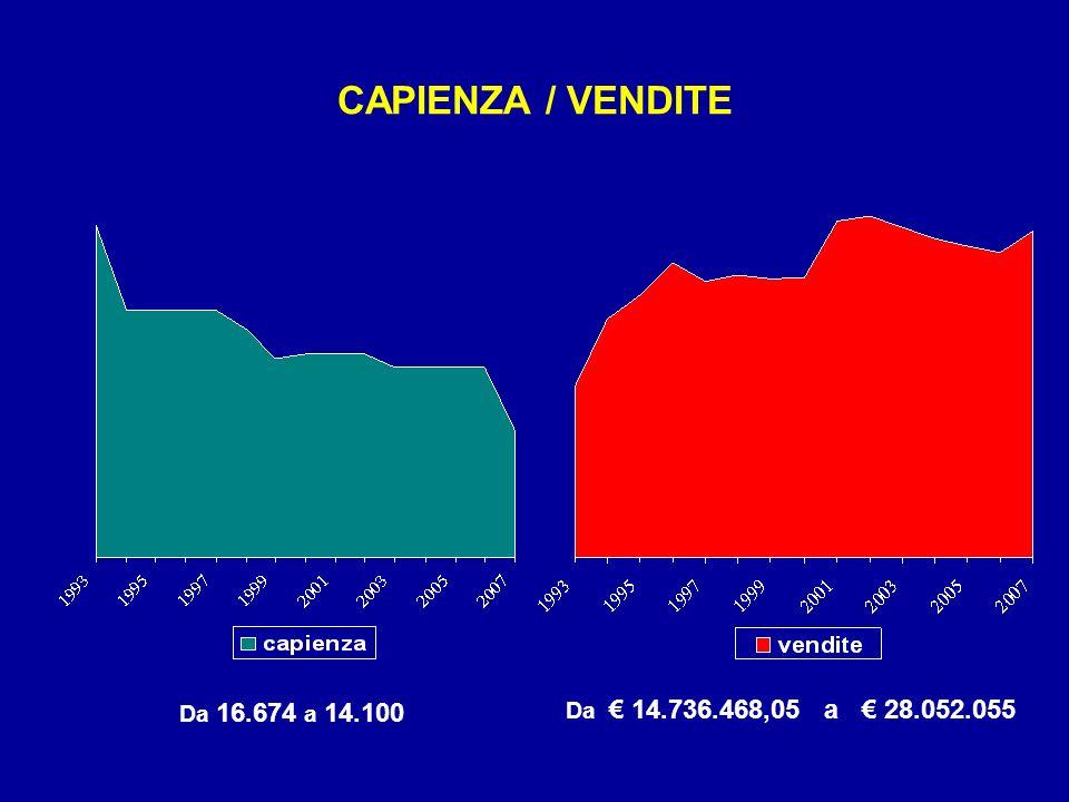 CAPIENZA / VENDITE Da 16.674 a 14.100 Da 14.736.468,05 a 28.052.055