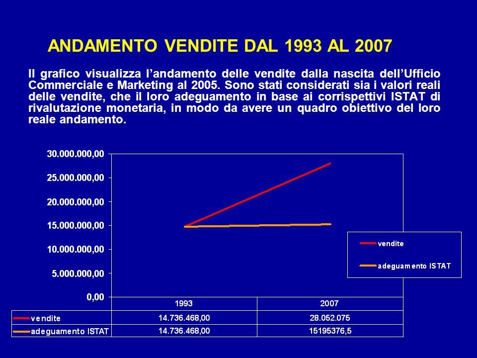 ANDAMENTO VENDITE DAL 1993 AL 2007 Il grafico visualizza landamento delle vendite dalla nascita dellUfficio Commerciale e Marketing al 2005. Sono stat