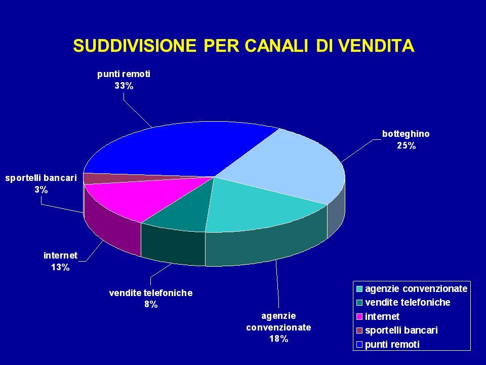 SUDDIVISIONE PER CANALI DI VENDITA