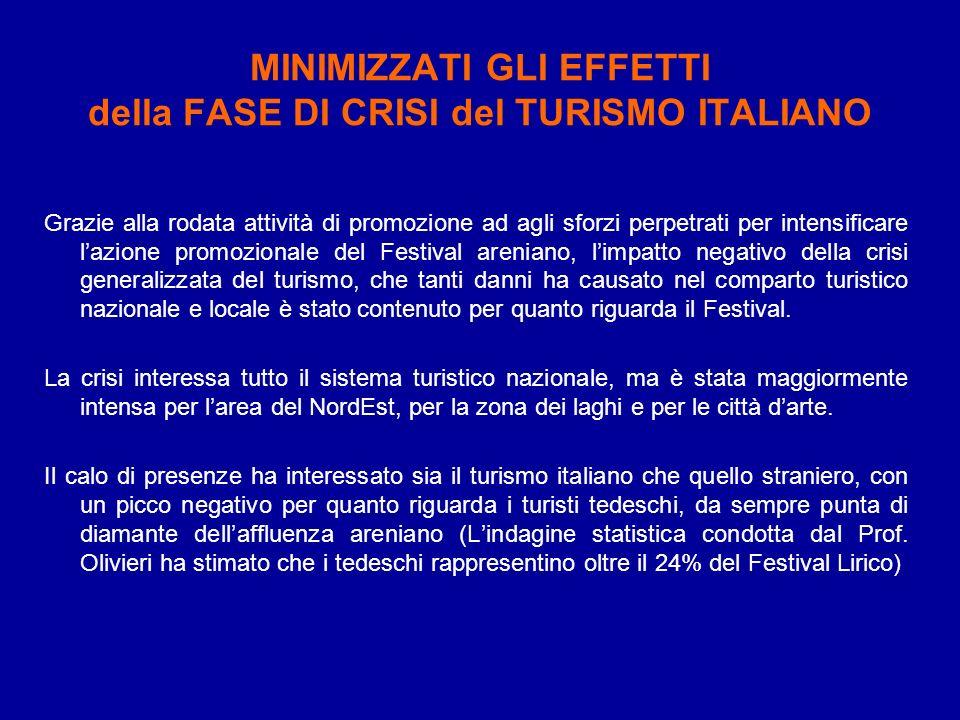 MINIMIZZATI GLI EFFETTI della FASE DI CRISI del TURISMO ITALIANO Grazie alla rodata attività di promozione ad agli sforzi perpetrati per intensificare