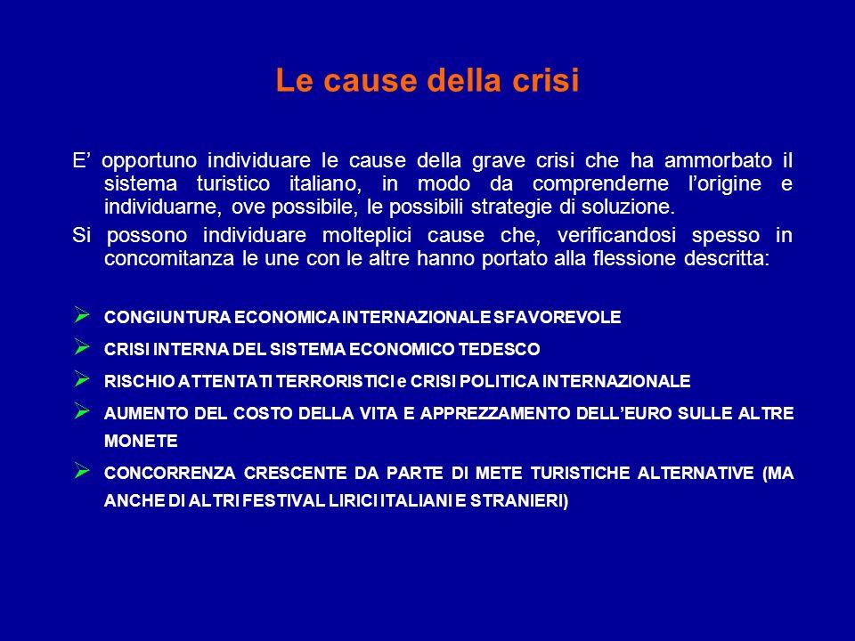 Le cause della crisi E opportuno individuare le cause della grave crisi che ha ammorbato il sistema turistico italiano, in modo da comprenderne lorigi