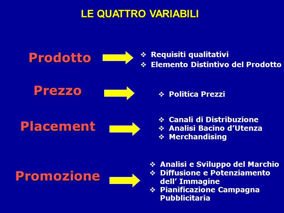 LE QUATTRO VARIABILI Prodotto ProdottoPrezzoPlacementPromozione Requisiti qualitativi Elemento Distintivo del Prodotto Politica Prezzi Canali di Distr